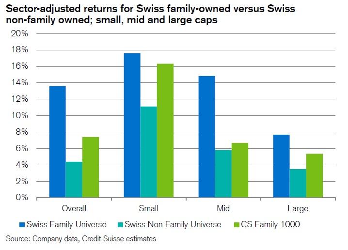 Vykonnost rodinnych firem dle trzni kapitalizace