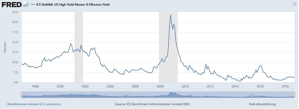 Vynosy US high yield dluhopisu 07102018