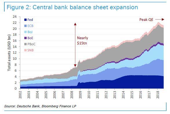 Vyvoj rozvahy centralnich bank 102018