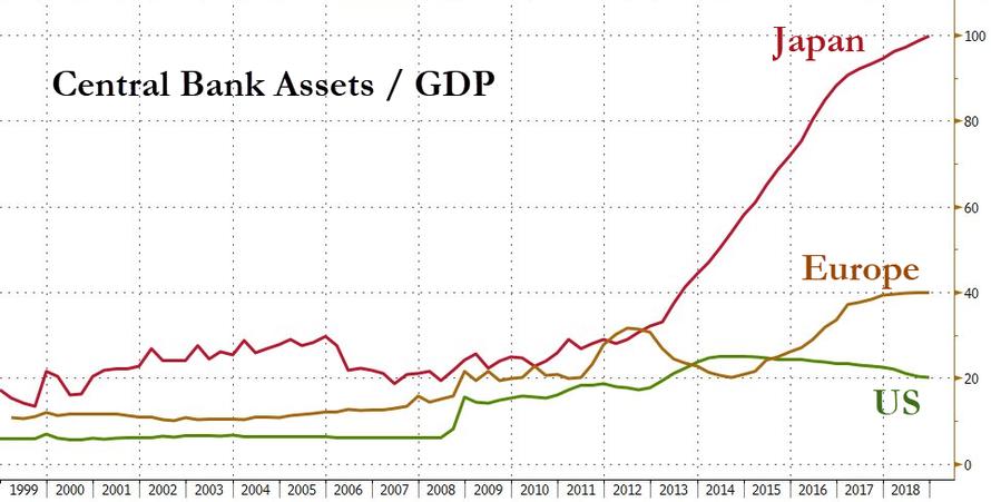 Aktiva centralnich bank k HDP