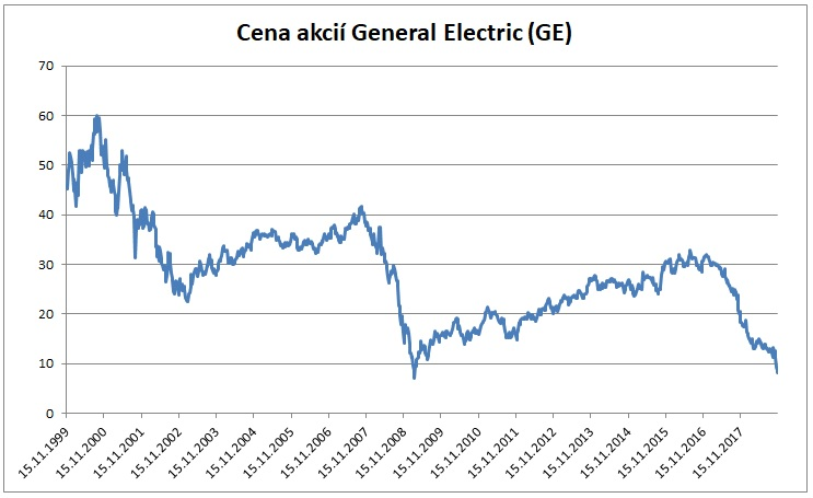 Cena akcii General Electric 112018