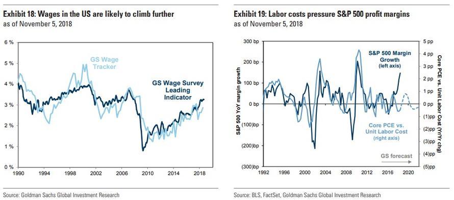 Cena prace v USA a marze firem v indexu SP500