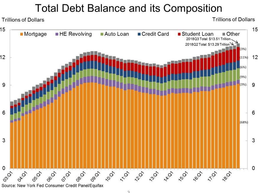 Dluhy US domacnosti 112018