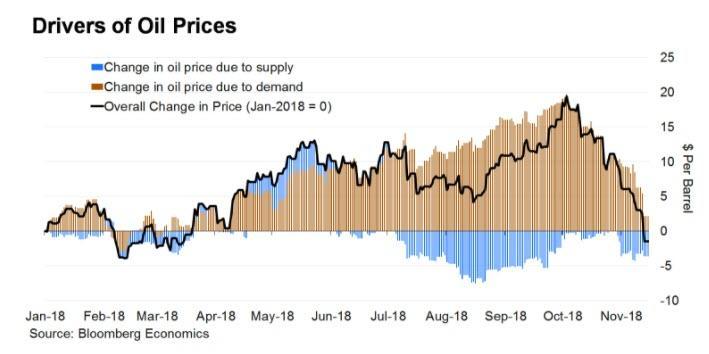 Duvody poklesu ceny ropy