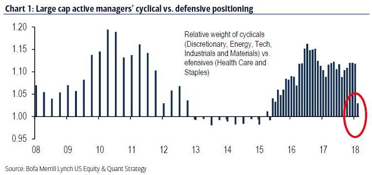 Fondy a jejich alokace do cyklickych vs defenzivnich akcii