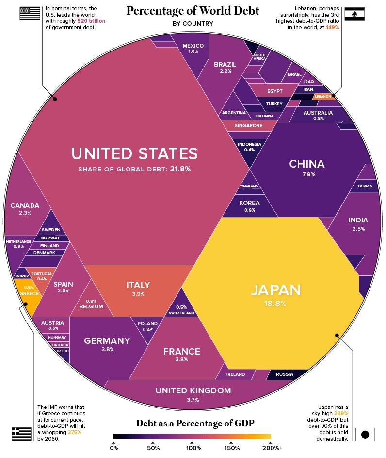 Geograficka struktura globalniho dluhu