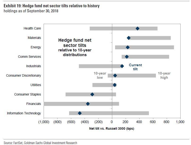 Hedge fondy a jejich pozice vuci Russell 3000