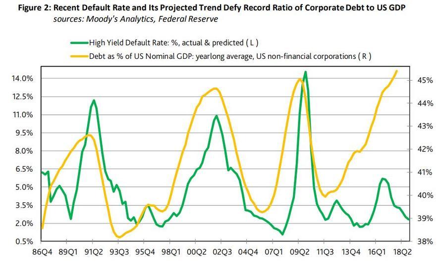 Mira bankrotu americkych spekulativnich dluhopisu