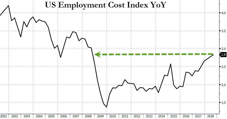 Naklady prace v USA 112018