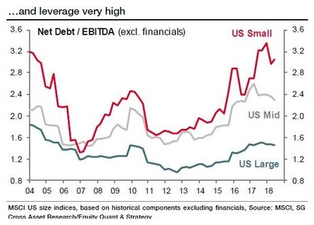 Net debt to ebitda US akcii 112018