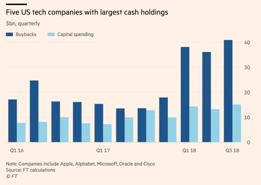Odkupy a kapitalove vydaje 5 US technologickych firem