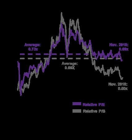 Relativni valuace EM akcii vs US akcii