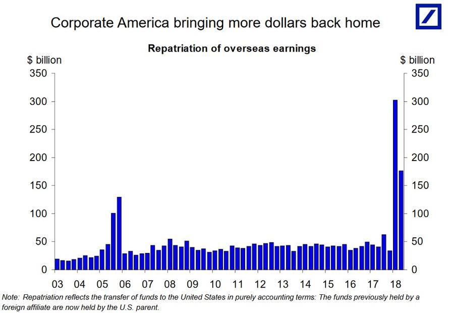 Repatriace zisku firem v USA