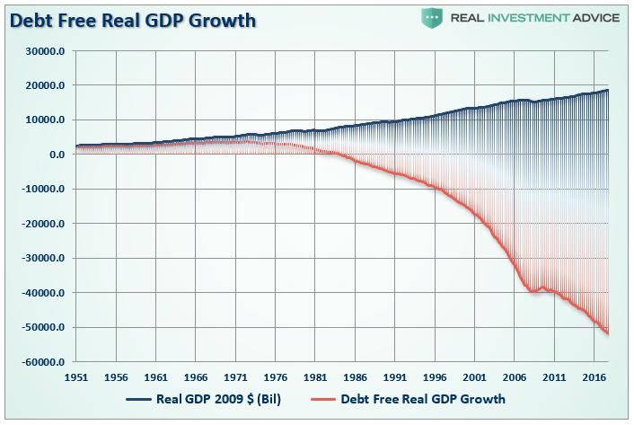Rust HDP v USA bez dluhu