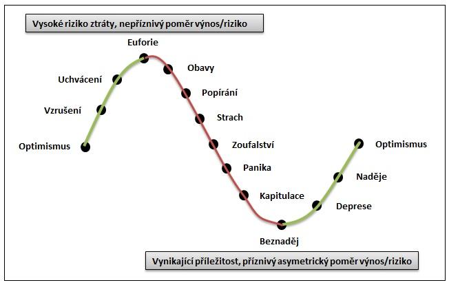 Sentiment investoru v prubehu byciho a medvediho cyklu