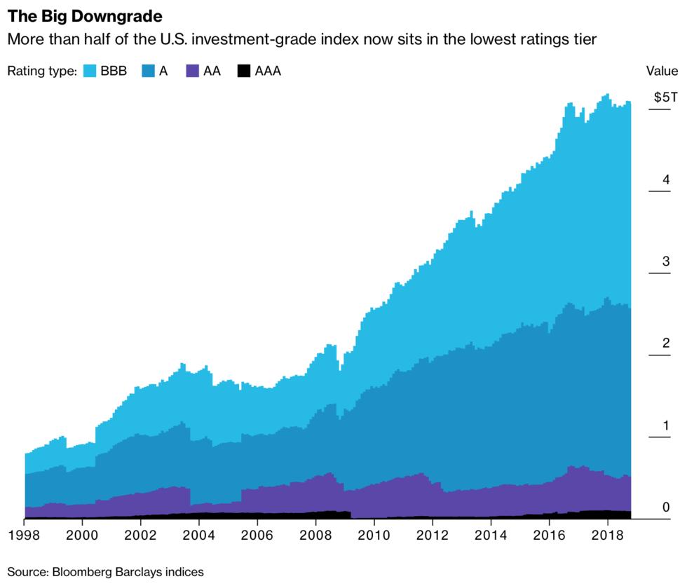 US dluhopisy s BBB ratingem