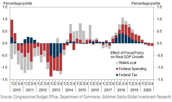 Vliv fiskalni politiky USA na rust HDP