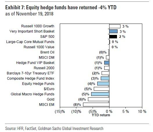 Vykonnost hedge fondu YTD 112018