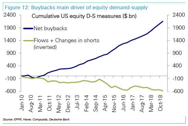 Zpetne odkupy akcii jsou hlavnim zdrojem poptavky