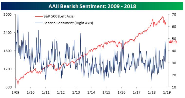 AAII sentiment investoru