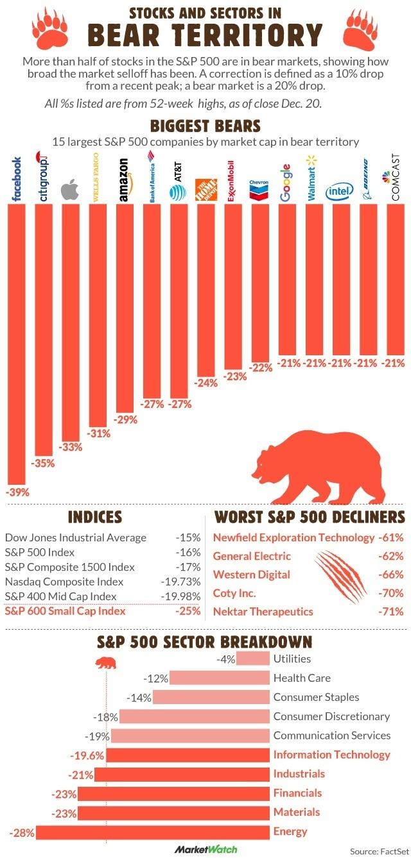 Akcie a akciove sektory v bear marketu 122018