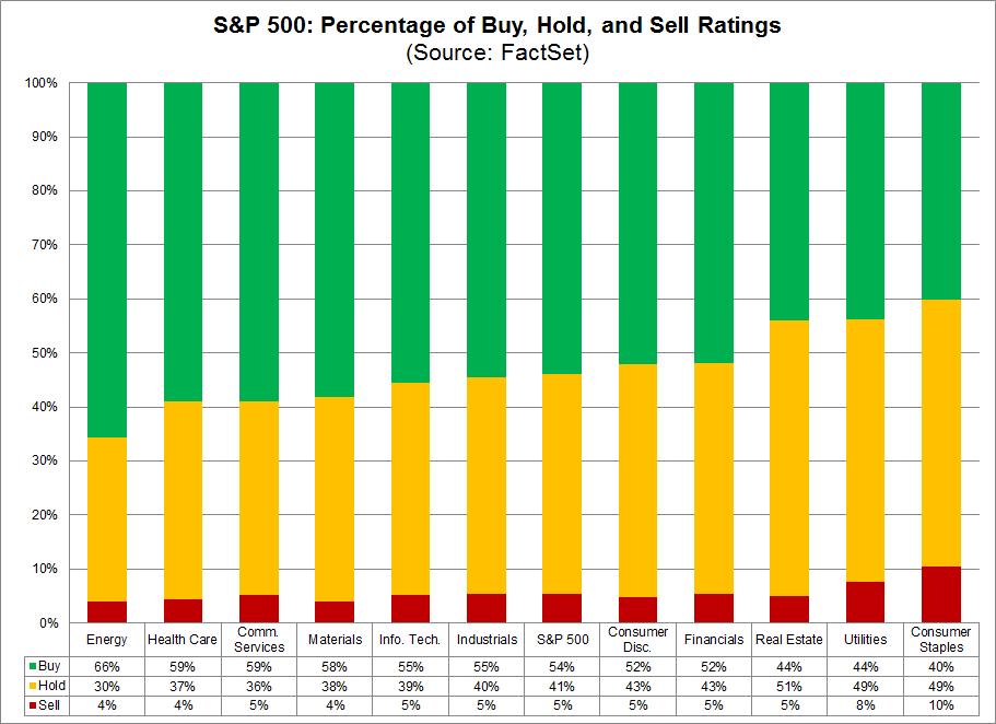 Doporuceni analytiku pro rok 2019 odhady dle sektoru