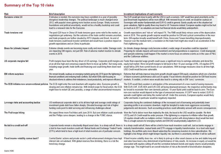 HSBC deset nejvetsich rizik pro rok 2019
