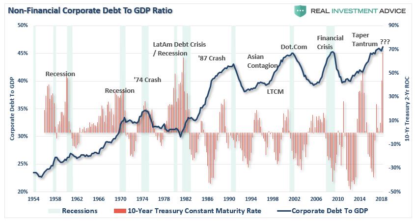 Korporatni dluh v USA od roku 1954