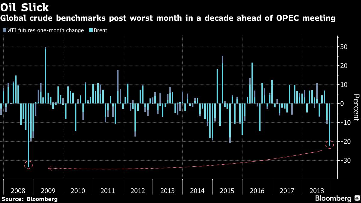 Mesicni vyvoj cen ropy od roku 2008