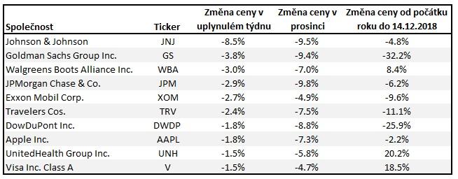 Nejvetsi poklesy v DJIA k 14122018