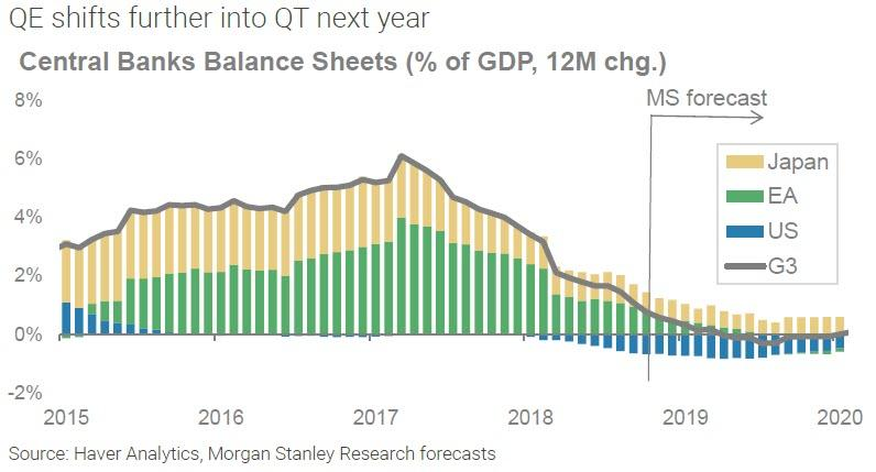 Odhad procentualni zmeny rozvah centralnich bank