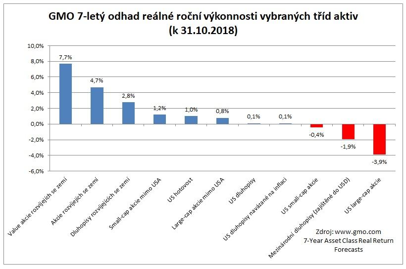 Odhad sedmiletych vynosu vybranych trid aktiv 31102018