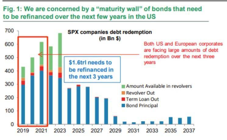 Splatnosti dluhopisu firem z indexu SP500