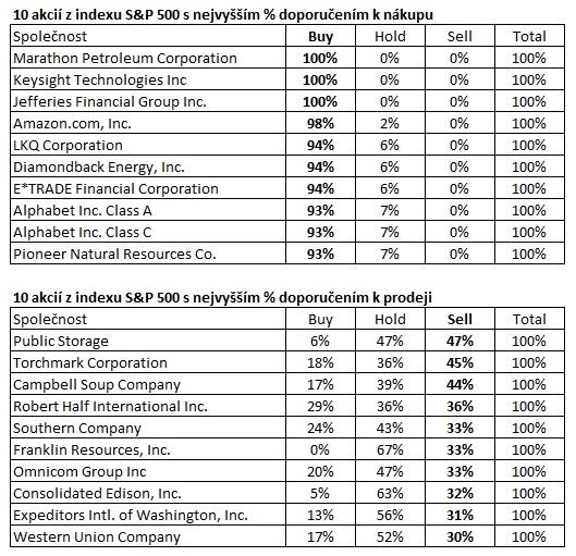 Top 10 doporuceni analytiku k nakupu a prodeji akci z indexu SP500