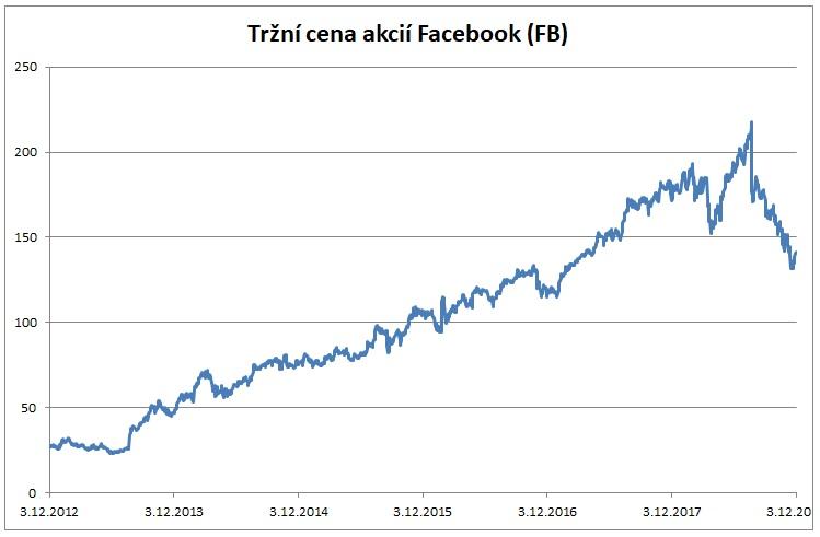 Trzni cena akcii Facebook 122018