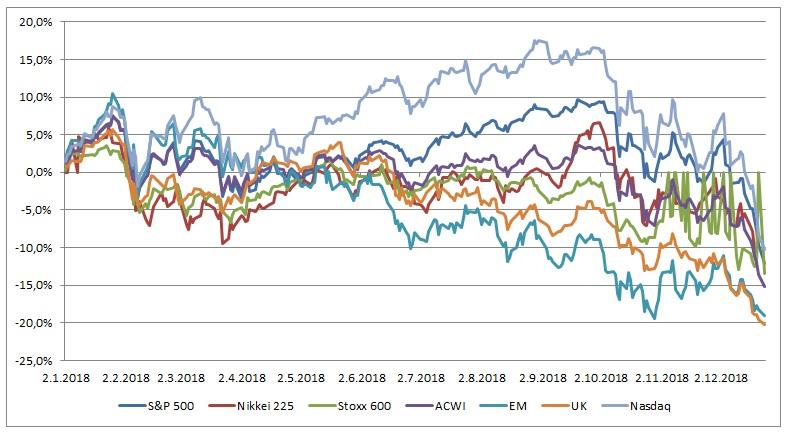 Vykonnost akciovych indexu ve svete graf 122018