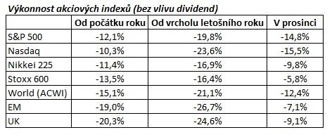 Vykonnost akciovych indexu ve svete tabulka 122018