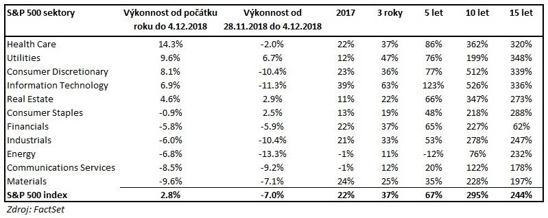 Vykonnost jednotlivych sektoru v roce 2018 v indexu SP500