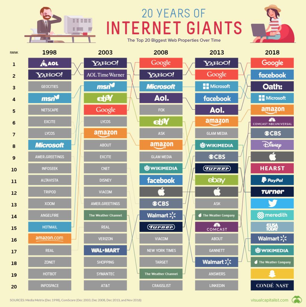 20 internetovych gigantu
