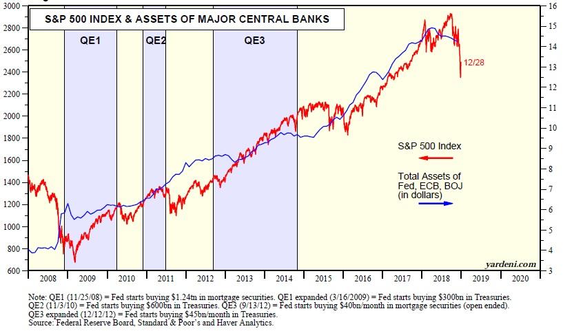 Aktiva centralnich bank 122018