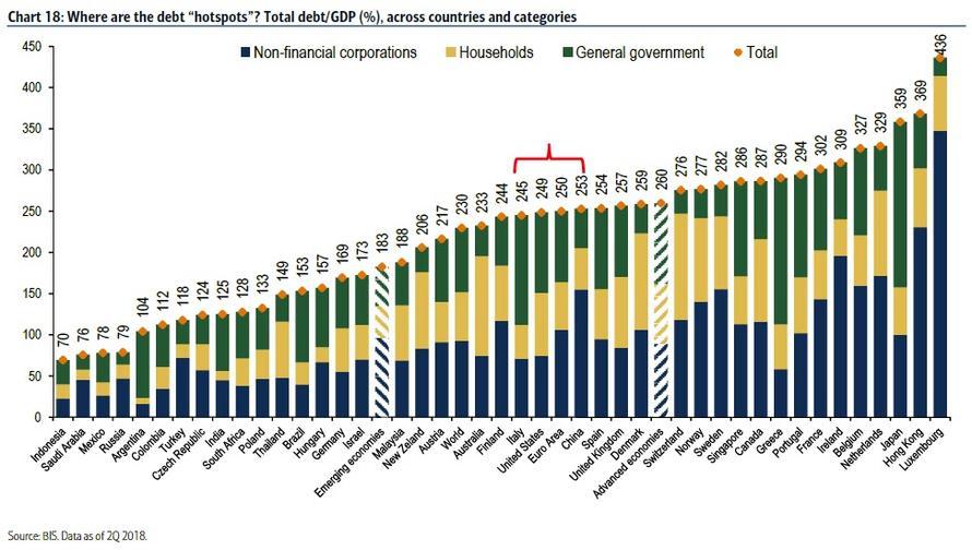 Dluh k HDP v jednotlivych zemich 012019
