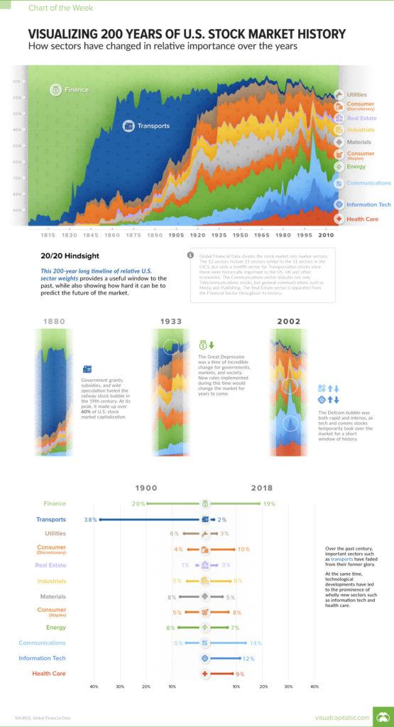 Historie sektoru US akcii
