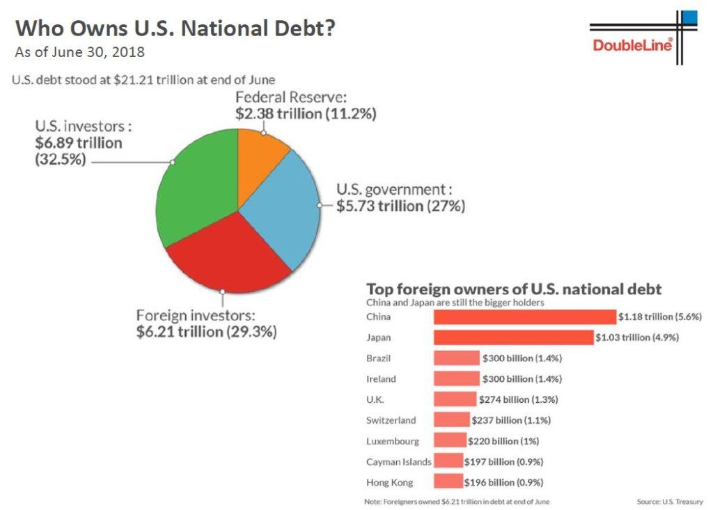 Kdo drzi americke dluhopisy