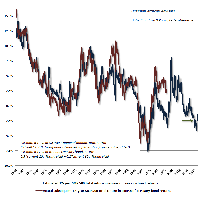 Ocekavana 12leta vykonnost US akcii a dluhopisu