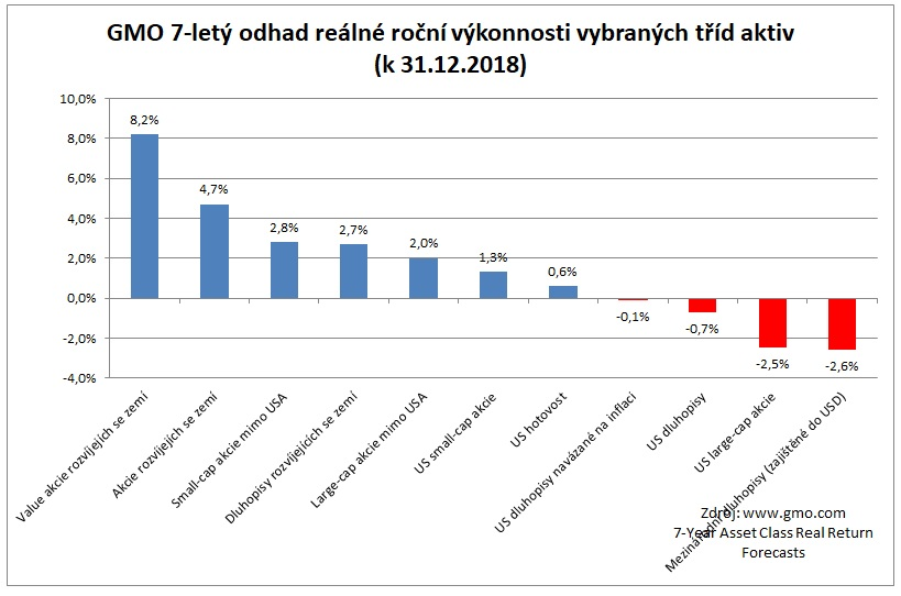 Odhad sedmiletych realnych vynosu vybranych trid aktiv 122018