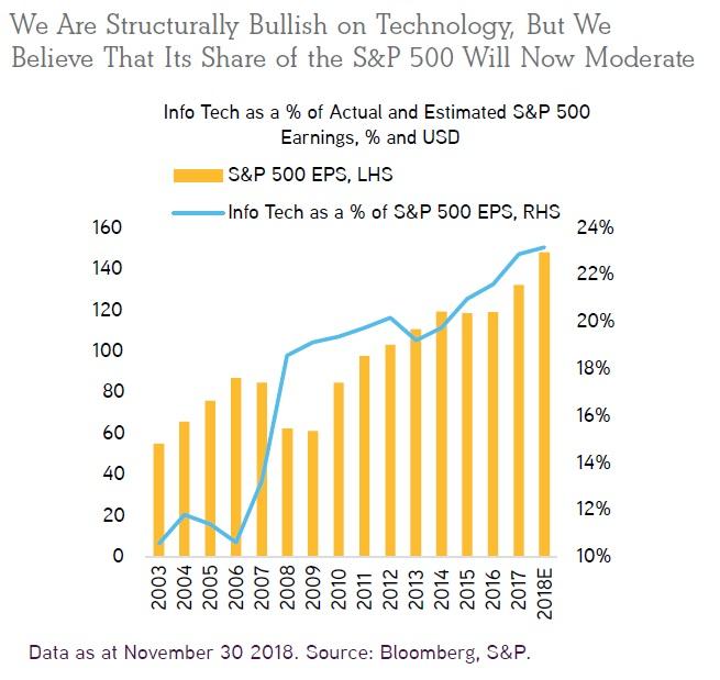 Podil technologickeho sektoru na SP500