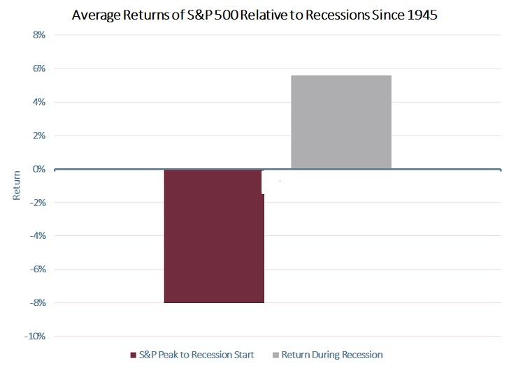 Prumerna vykonnost SP500 pred recesi a v prubehu recese