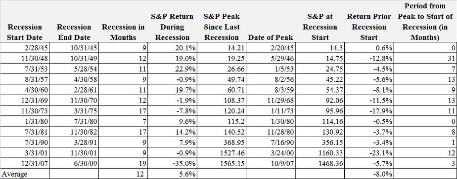 Recese v USA od roku 1945 a reakce SP500