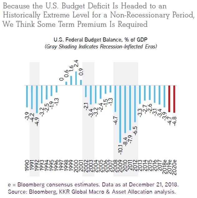 Rozpoctovy deficit v USA