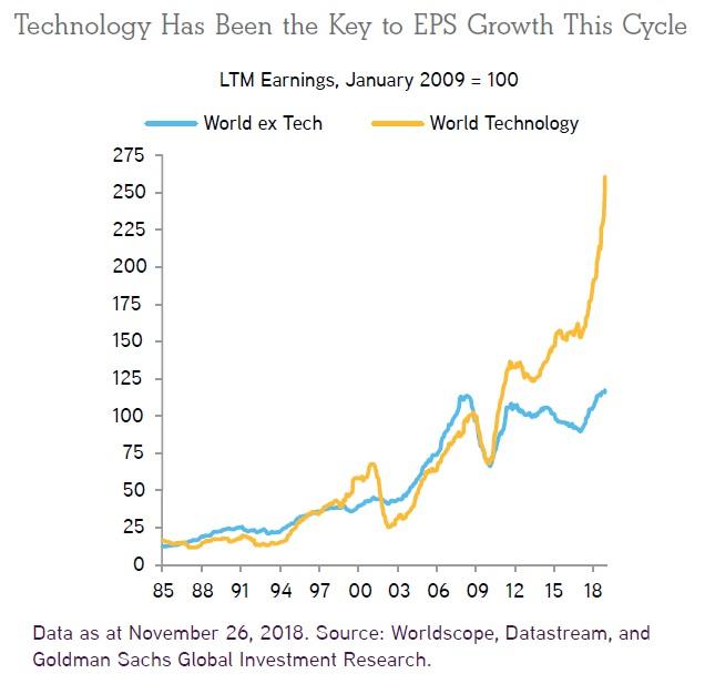 Rust zisku technologickeho sektoru ve svete